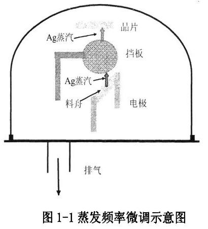 国外石英晶振品牌研究频率微调技术成果报告